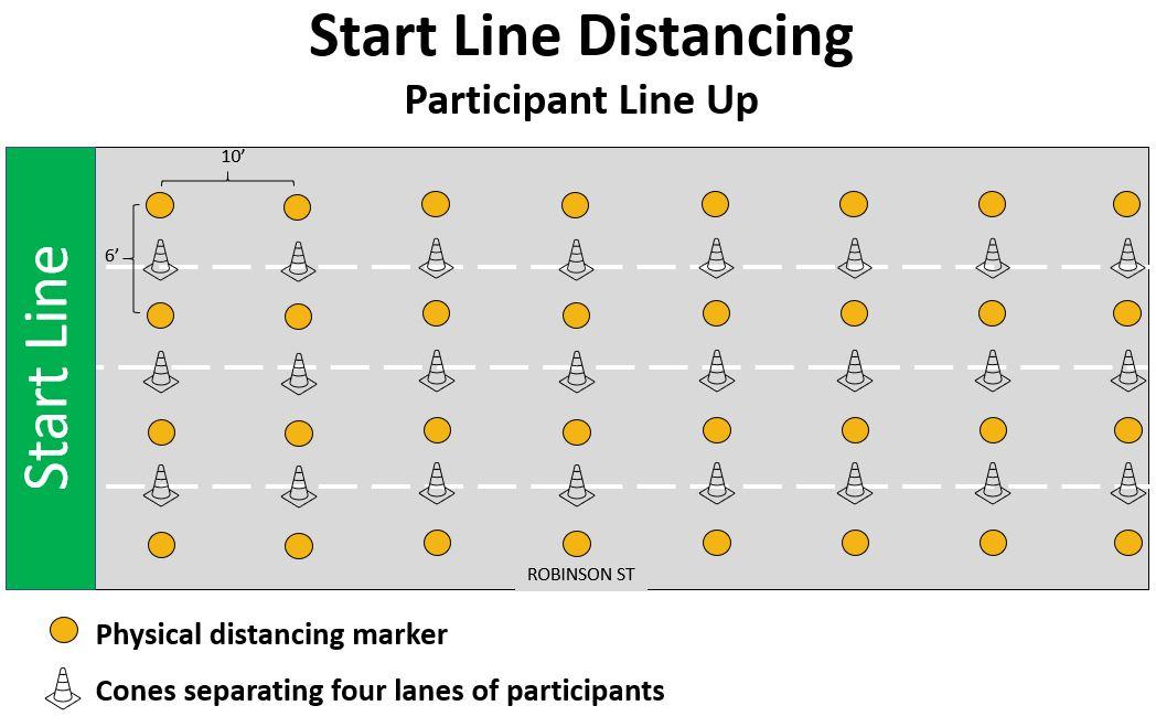 Start Line Distancing